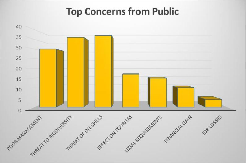 top_concerns_from_public.jpg